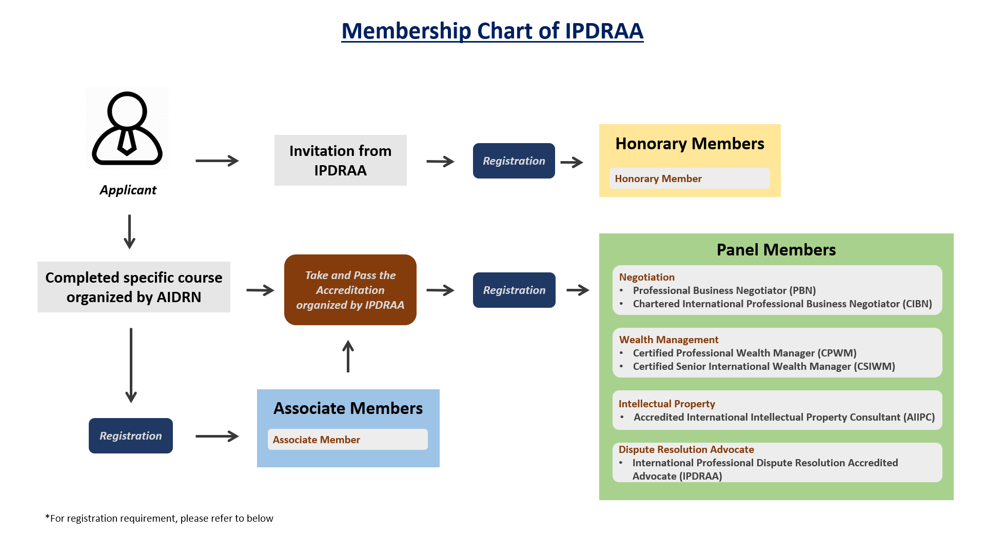 IPDRAA member chart [EN]